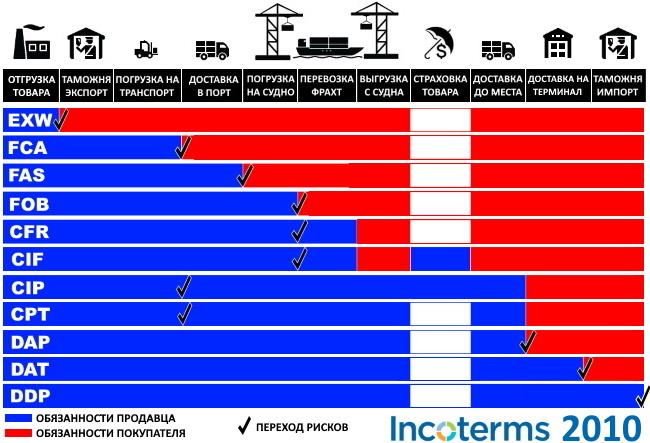 таблица Инкотермс 2010