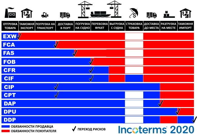 таблица Инкотермс 2020