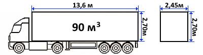 Еврофура 90 куба